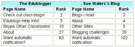 Image of page rank table