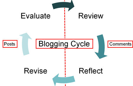 bloggingcycle