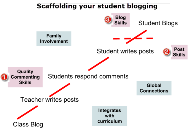 Scaffolding your student blogging