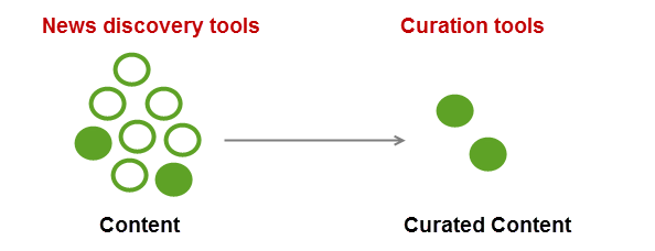 Tools needed to curate