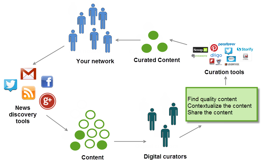 The digital curation process